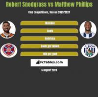Robert Snodgrass vs Matthew Phillips h2h player stats