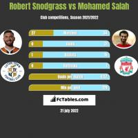 Robert Snodgrass vs Mohamed Salah h2h player stats