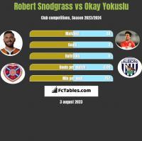 Robert Snodgrass vs Okay Yokuslu h2h player stats