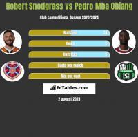 Robert Snodgrass vs Pedro Mba Obiang h2h player stats