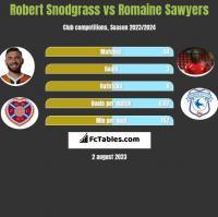 Robert Snodgrass vs Romaine Sawyers h2h player stats