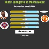 Robert Snodgrass vs Mason Mount h2h player stats