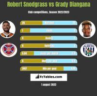 Robert Snodgrass vs Grady Diangana h2h player stats