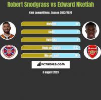 Robert Snodgrass vs Edward Nketiah h2h player stats