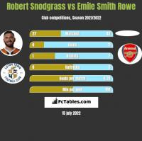 Robert Snodgrass vs Emile Smith Rowe h2h player stats