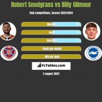 Robert Snodgrass vs Billy Gilmour h2h player stats