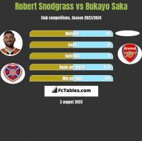 Robert Snodgrass vs Bukayo Saka h2h player stats