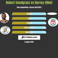 Robert Snodgrass vs Harvey Elliott h2h player stats