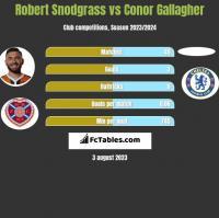 Robert Snodgrass vs Conor Gallagher h2h player stats