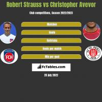 Robert Strauss vs Christopher Avevor h2h player stats