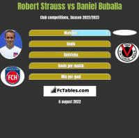 Robert Strauss vs Daniel Buballa h2h player stats