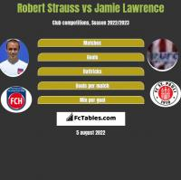 Robert Strauss vs Jamie Lawrence h2h player stats
