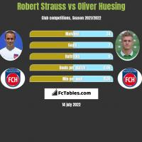 Robert Strauss vs Oliver Huesing h2h player stats