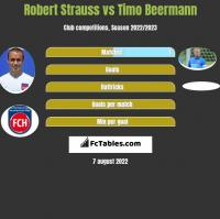 Robert Strauss vs Timo Beermann h2h player stats