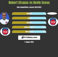 Robert Strauss vs Kevin Sessa h2h player stats