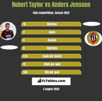 Robert Taylor vs Anders Jenssen h2h player stats
