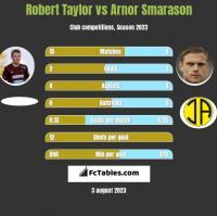 Robert Taylor vs Arnor Smarason h2h player stats