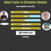 Robert Taylor vs Christoffer Remmer h2h player stats