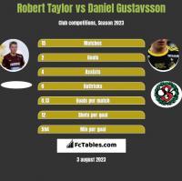 Robert Taylor vs Daniel Gustavsson h2h player stats