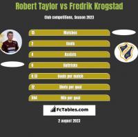 Robert Taylor vs Fredrik Krogstad h2h player stats