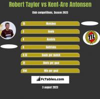 Robert Taylor vs Kent-Are Antonsen h2h player stats
