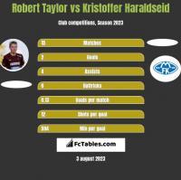 Robert Taylor vs Kristoffer Haraldseid h2h player stats