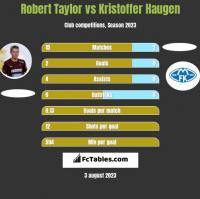 Robert Taylor vs Kristoffer Haugen h2h player stats