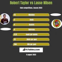 Robert Taylor vs Lasse Nilsen h2h player stats