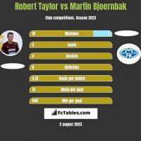 Robert Taylor vs Martin Bjoernbak h2h player stats