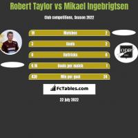 Robert Taylor vs Mikael Ingebrigtsen h2h player stats