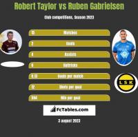 Robert Taylor vs Ruben Gabrielsen h2h player stats