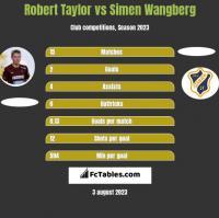Robert Taylor vs Simen Wangberg h2h player stats