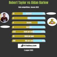 Robert Taylor vs Aidan Barlow h2h player stats