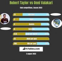 Robert Taylor vs Onni Valakari h2h player stats