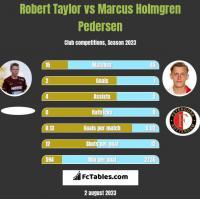 Robert Taylor vs Marcus Holmgren Pedersen h2h player stats