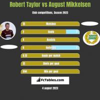 Robert Taylor vs August Mikkelsen h2h player stats
