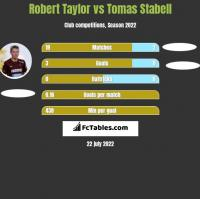 Robert Taylor vs Tomas Stabell h2h player stats