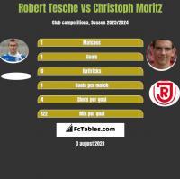 Robert Tesche vs Christoph Moritz h2h player stats