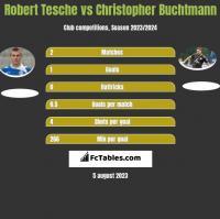 Robert Tesche vs Christopher Buchtmann h2h player stats