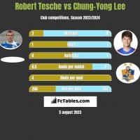 Robert Tesche vs Chung-Yong Lee h2h player stats