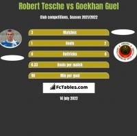 Robert Tesche vs Goekhan Guel h2h player stats