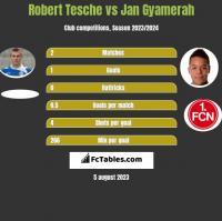 Robert Tesche vs Jan Gyamerah h2h player stats