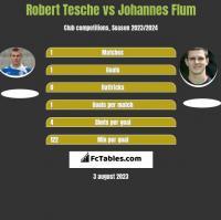 Robert Tesche vs Johannes Flum h2h player stats