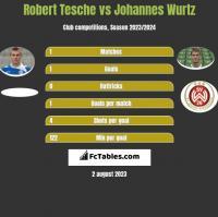 Robert Tesche vs Johannes Wurtz h2h player stats