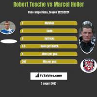 Robert Tesche vs Marcel Heller h2h player stats