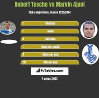 Robert Tesche vs Marvin Ajani h2h player stats