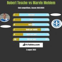 Robert Tesche vs Marvin Mehlem h2h player stats