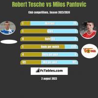 Robert Tesche vs Milos Pantovic h2h player stats