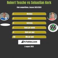 Robert Tesche vs Sebastian Kerk h2h player stats