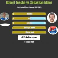 Robert Tesche vs Sebastian Maier h2h player stats